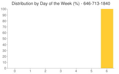 Distribution By Day 646-713-1840